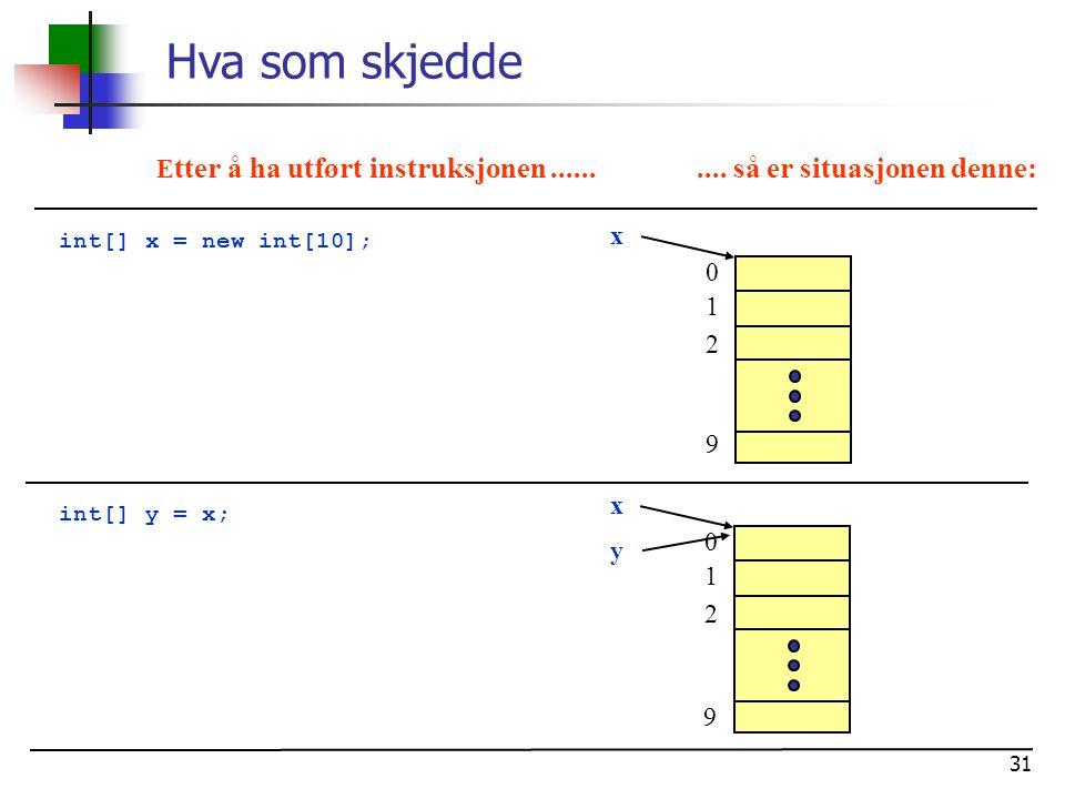 Hva som skjedde Etter å ha utført instruksjonen ...... .... så er situasjonen denne: x. int[] x = new int[10];